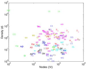 Network size vs density