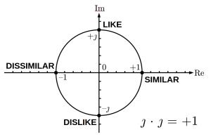Split-complex number plane