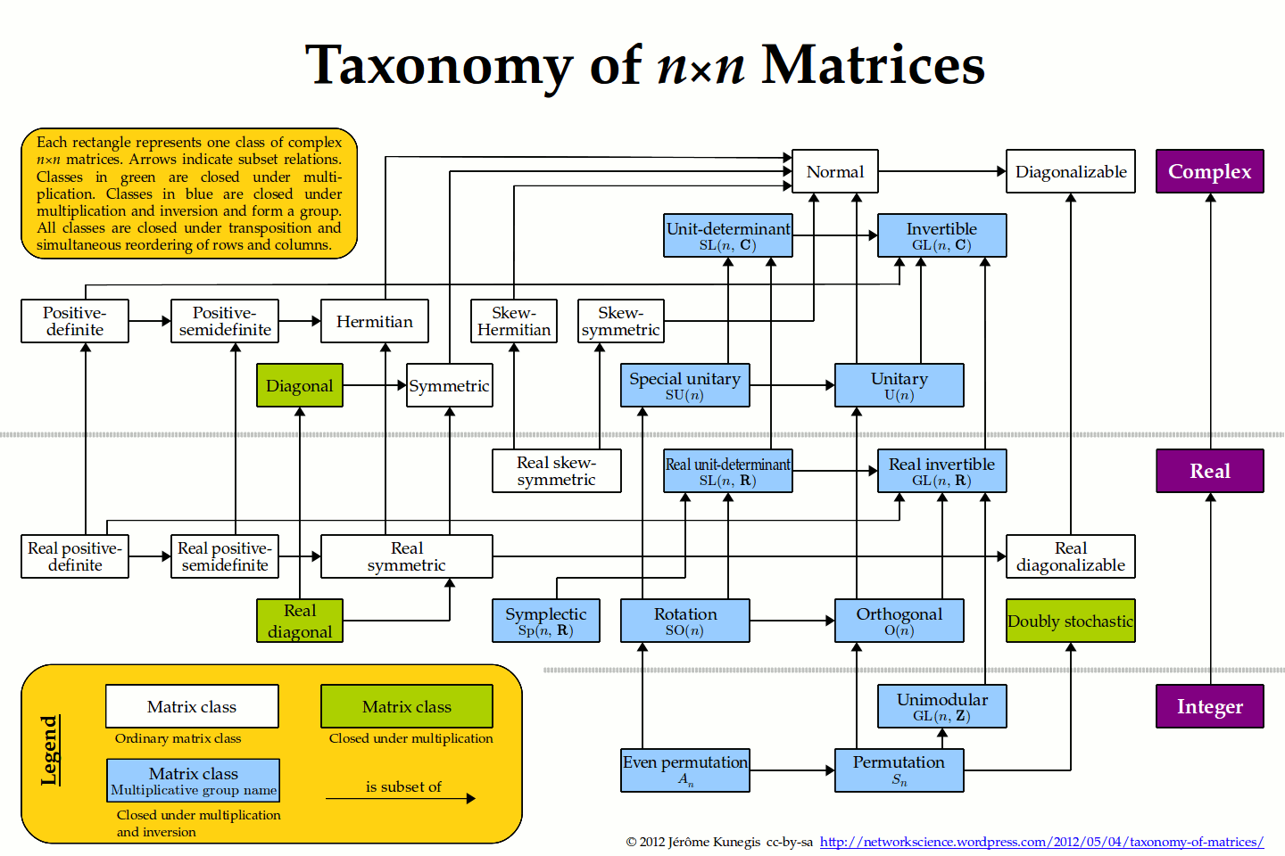 Taxonomy of Matrices | networkscience
