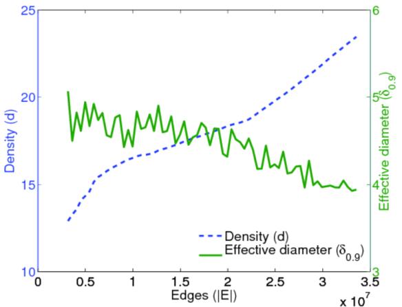 diadens.a.wikipedia-growth.full